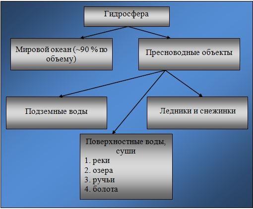 Схема гидросферы.