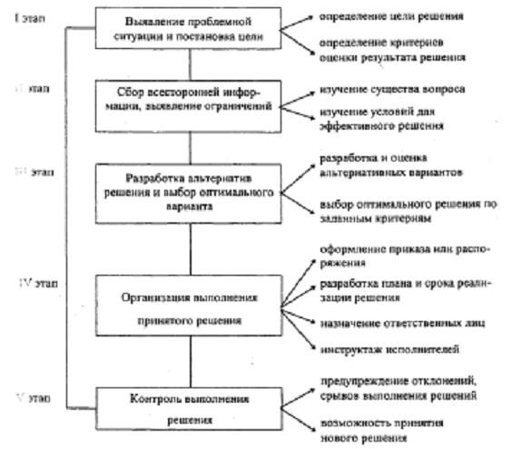 Традиционная схема разработки