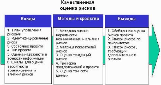 Схема качественной оценки